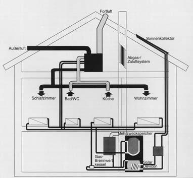 Moderne Gebäudeheizung