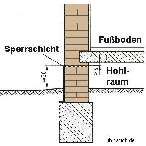 Hervorragend Die Kellertrockenlegung bzw. die Mauertrockenlegung UM81