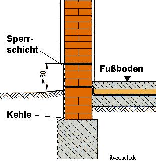 Häufig Die Kellertrockenlegung bzw. die Mauertrockenlegung LX77