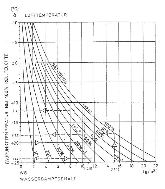 Relative Wassermenge